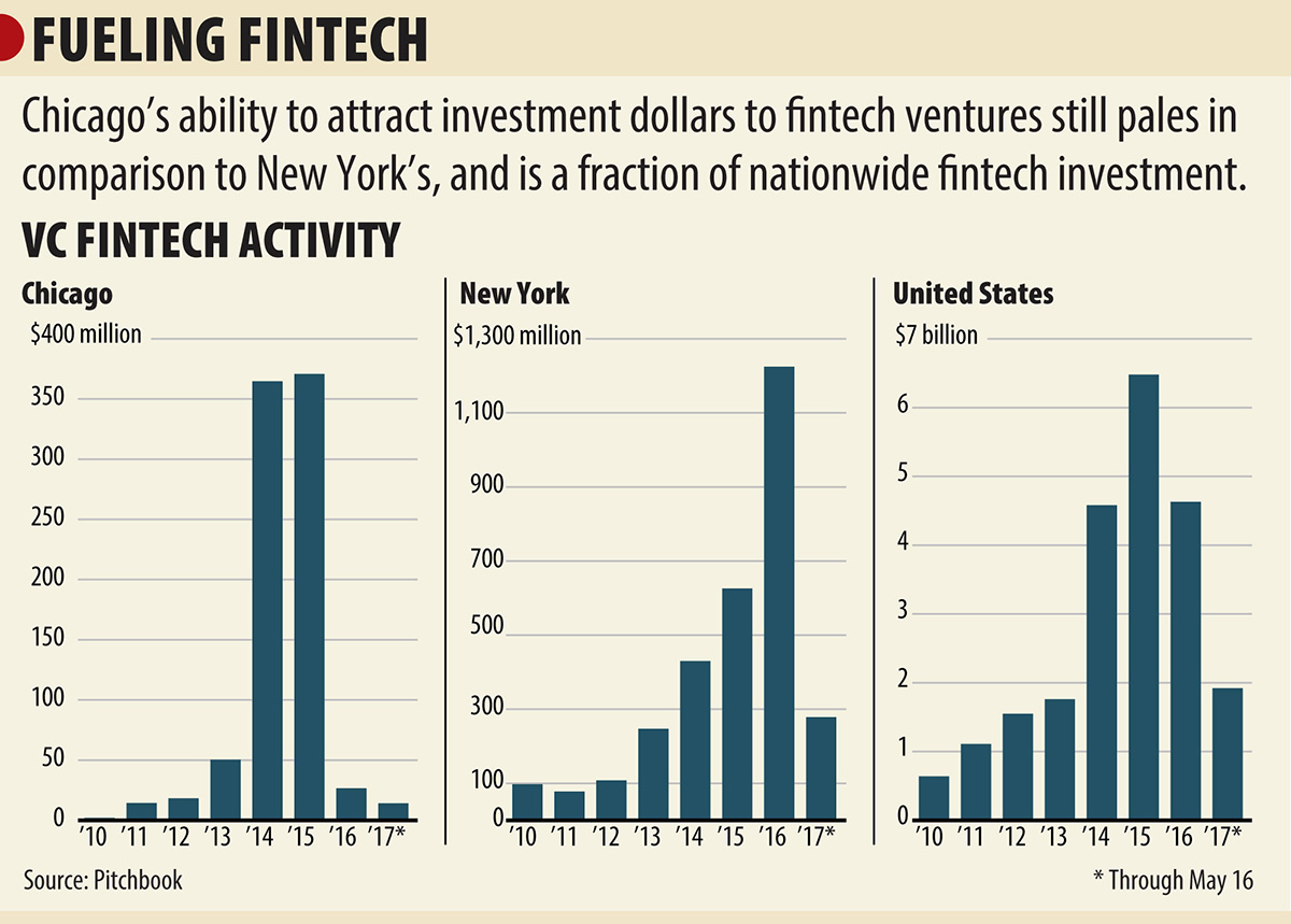 Fintech Should Be Big In Chicago Heres Why It Isnt Millermatic 350p Wiring Diagram Despite Major Players Key Infrastructure Money Hasnt Chased This Dream