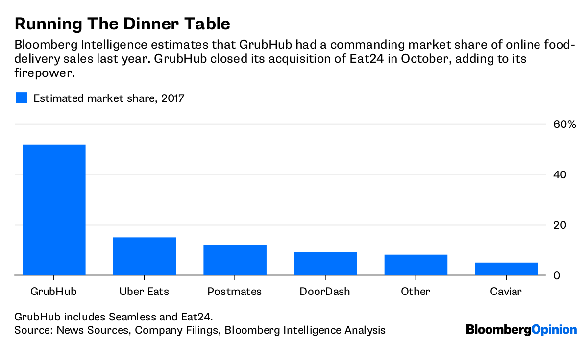 While Eat24 may have a larger market share of deliveries than Uber, it still lags behind on consumer awareness. 12 of customers have heard of UberEats compared to Eat24s 10 or Postmates 7. And that harkens back to the threat Morgan Stanley identified early: Uber and Amazon must be watched given their brand loyalty foto