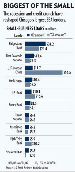 Stimulus Jolts Chicago Area Sba Lending Chicago Business