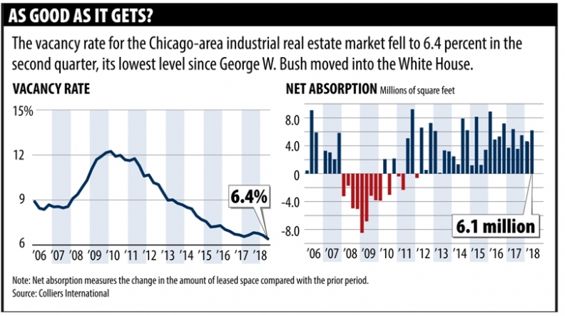 Hot Chicago-area industrial real estate market shows no signs of cooling